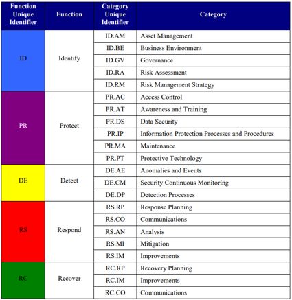Risk Categories and Functions